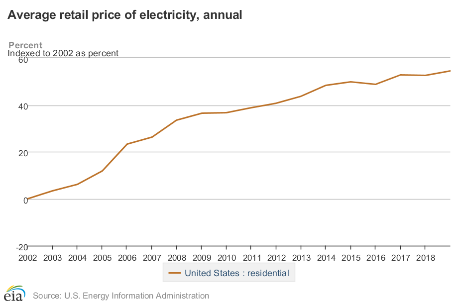 Electricity Costs Rising? No Worries